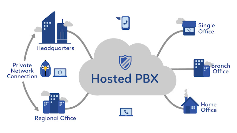 What is a hosted PBX?